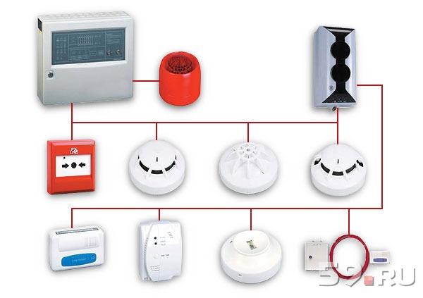 цена на обслуживание пожарно охранной сигнализации и видеонаблюдения